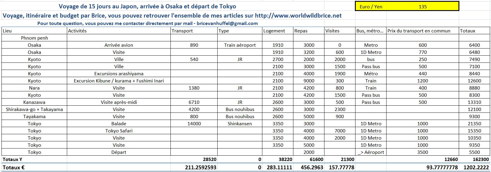 Budget et itin raire pour 2 semaines au japon for Comparatif hotel