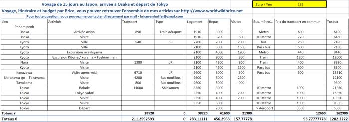 budget-pour-2-semaines-au-Japon